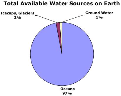 water sources chart, water sources pie graph